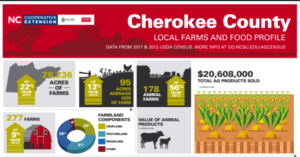Cherokee County Agriculture
